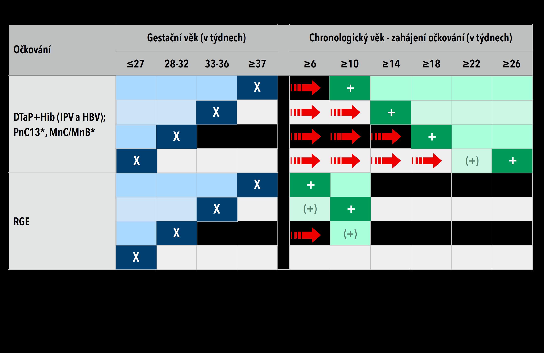 Očkování dětí podle gestačního věku (Nedonoseni tabulka.png) [#14]